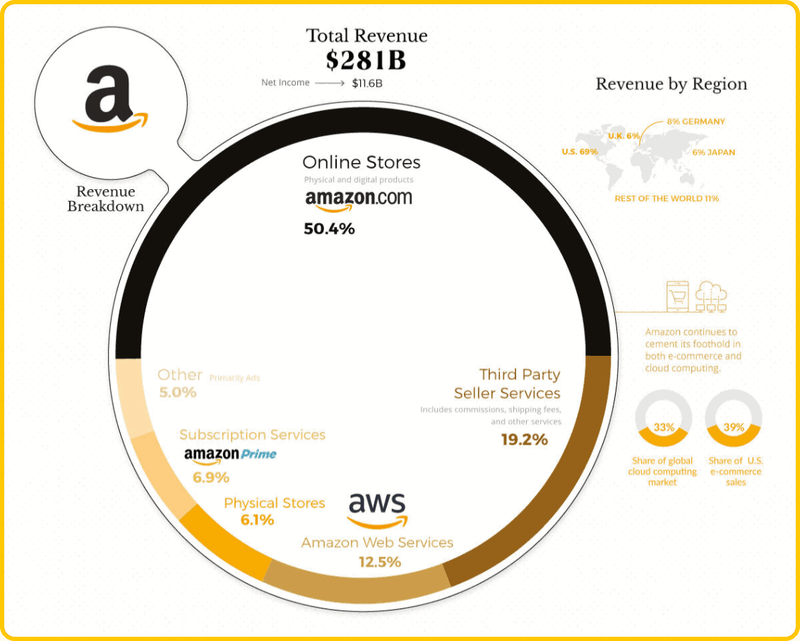 amazon revenue breakdown