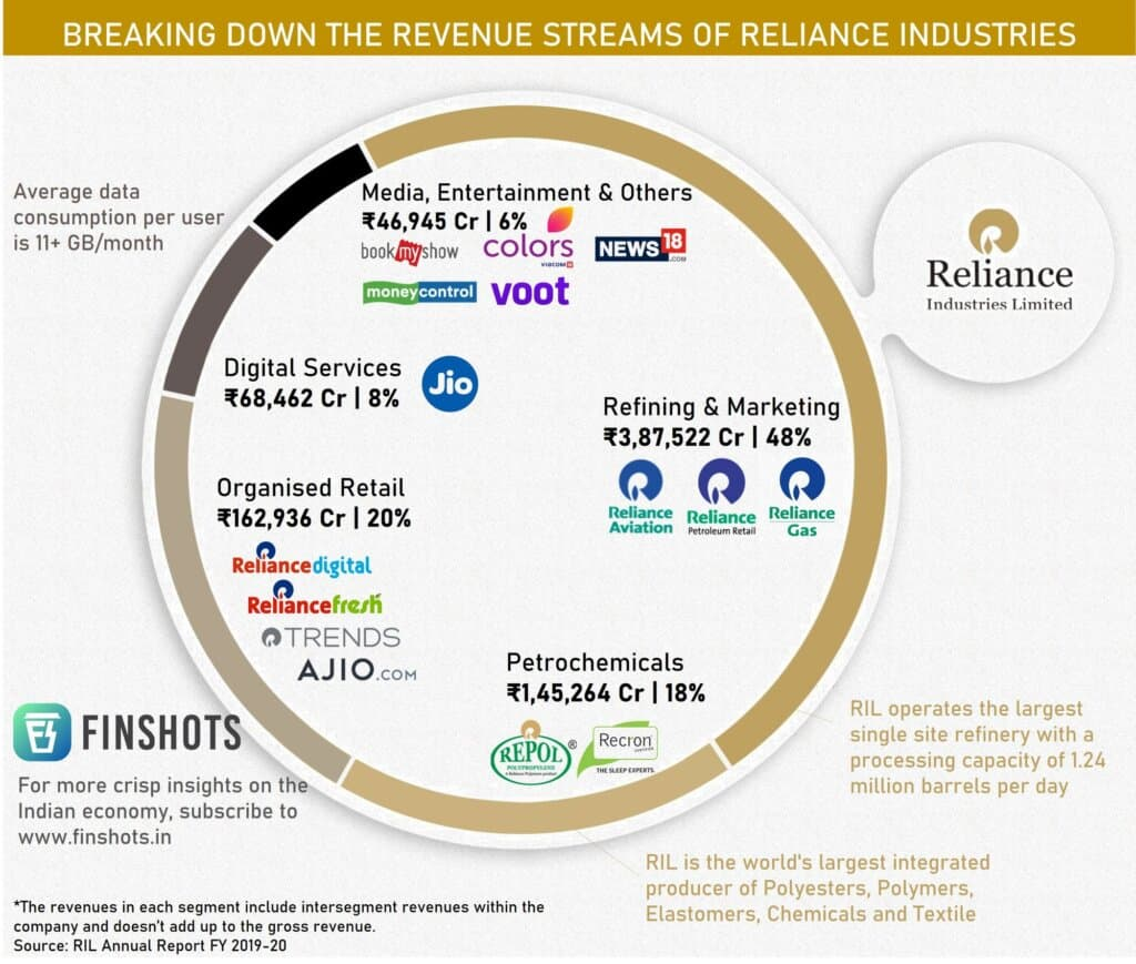 reliance industries revenue breakdown