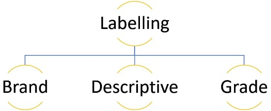 types of labelling