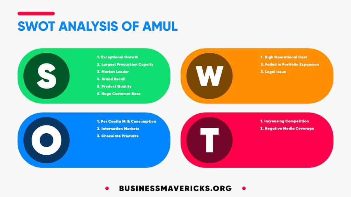 swot-analysis-of-amul