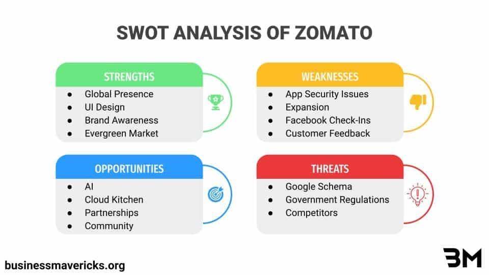 swot-analysis-of-zomato
